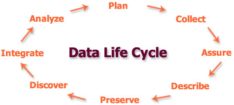 Home - Data Management Plans (ENG) - Research Guides at University ...