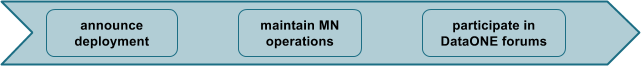 MN Deployment Phase 4 Operating