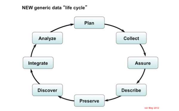 NEW generic data life cycle